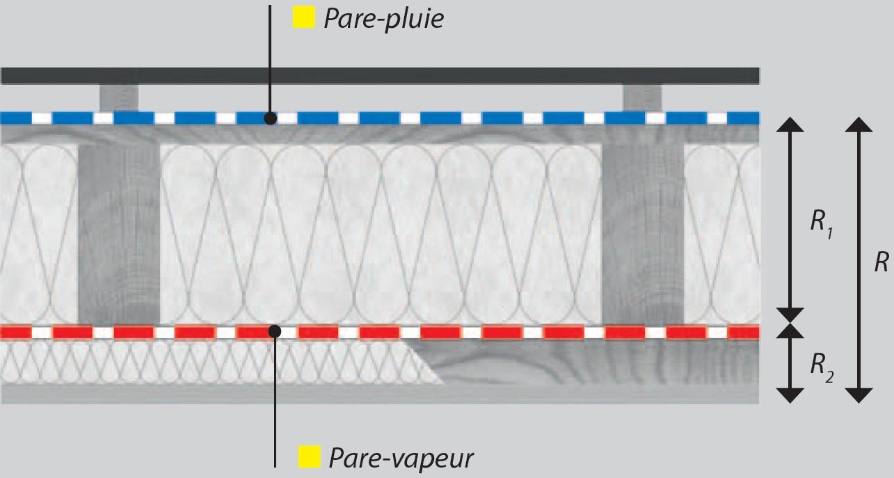 Laine de verre sans pare vapeur isolation thermique et for Mise en place pare vapeur