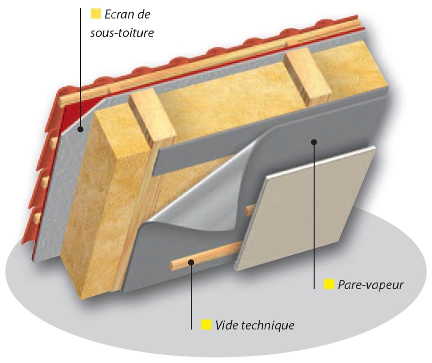 Pare-vapeur > Toiture en pente isolée avec isolation sur toute la hauteur des chevrons
